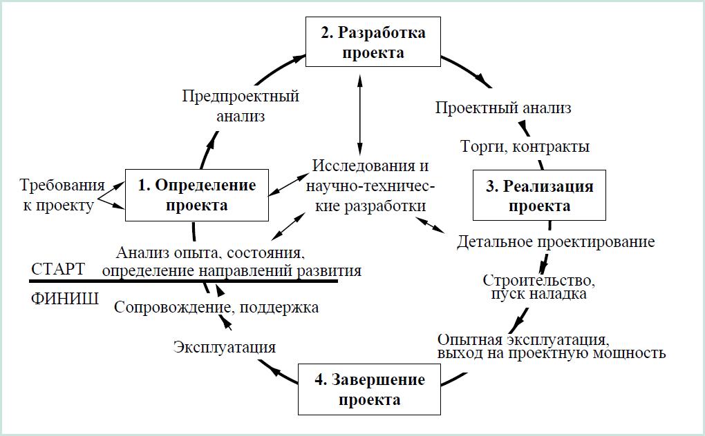 Рисунок 3.1 – Схема жизненного