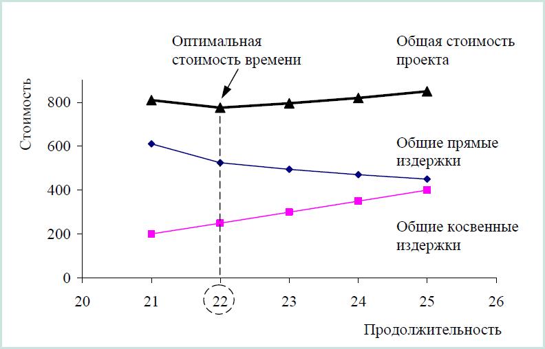 график стоимости: